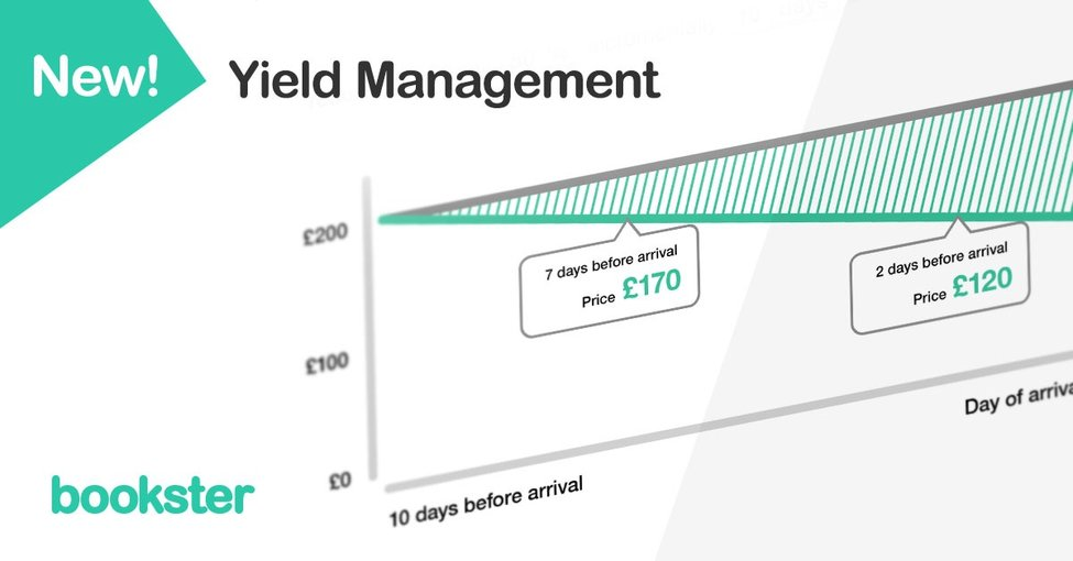 Yield Management tool by Bookster - Graph showing the gradual price reduction over time as an unoccupied property approaches the arrival date.
